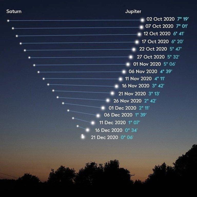 Ciclo de la conjunción entre Júpiter y Saturno.
