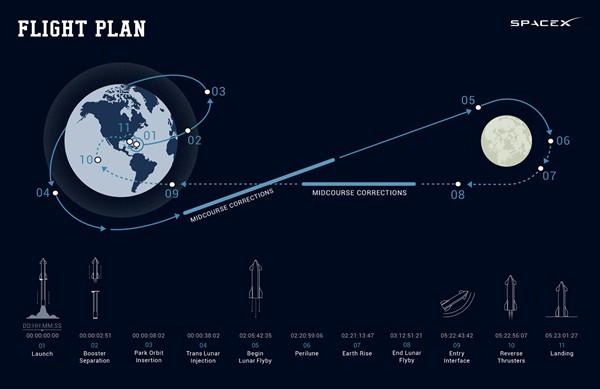 foto. DearMoon - Plan de vuelo del cohete
